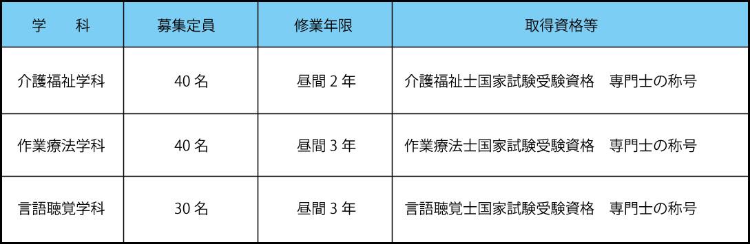 募集定員・修業年限・取得資格
